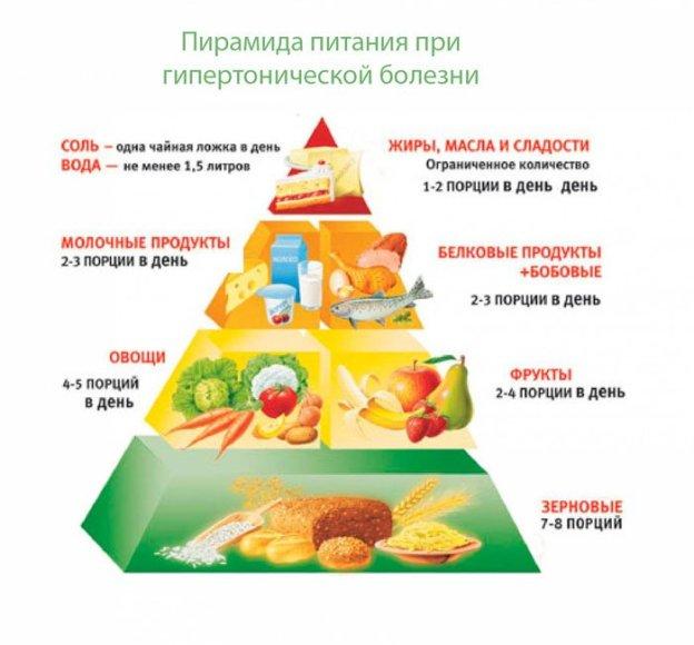 Соблюдать слишком ограниченную диету, а тем более, не употреблять пищи в течение нескольких дней гипертоникам строго запрещается!