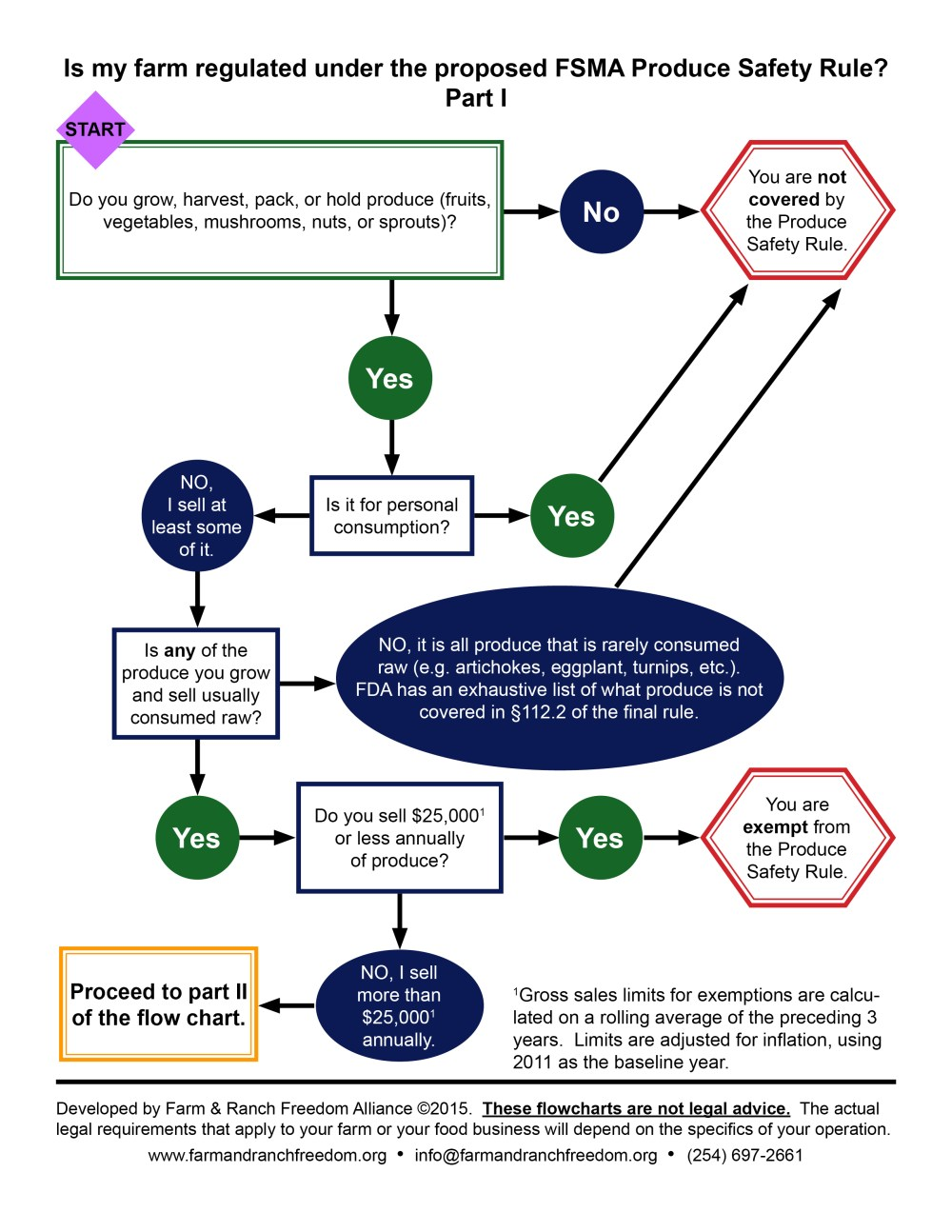 medium resolution of fsma flow chart parti 2015