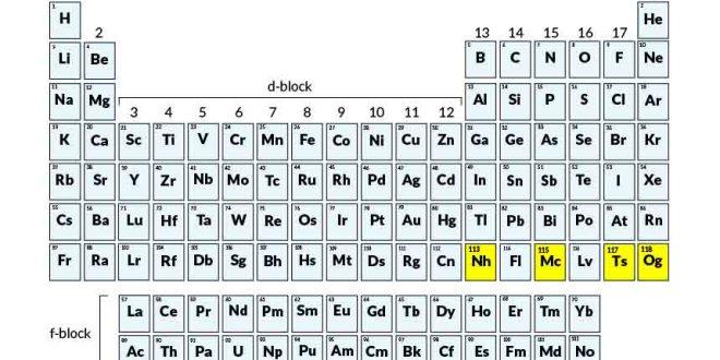 Apoteker harus tahu 4 unsur baru di tabel periodik telah diberi nama tabel periodik baru urtaz Gallery