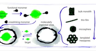 "Bahaya Obat Kiral Bisa Dihindari Dengan ""Molecularly Imprinted Polymer"""