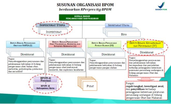 Komisi IX DPR RI @updatekomisi9 17h17 hours ago More #BPOM Susunan Organisasi @BPOM_RI