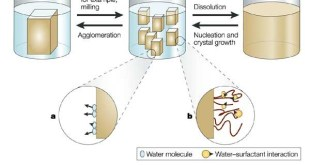 Mengenal Teknologi Nanosuspensi dan Kegunaannya di Bidang Farmasi