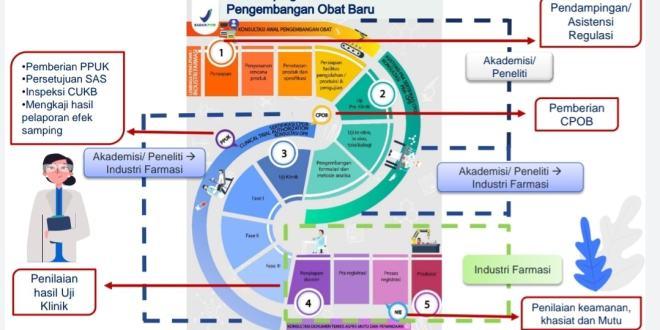 BPOM Rilis Panduan Pengajuan dan Pelaksanaan Uji Klinik Selama Pandemi COVID-19