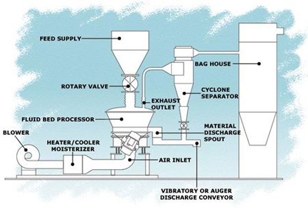 fluid bed processors drawing