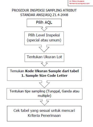 Sampling Attribute Menggunakan Standar ANSI/ASQ Z1.4-2008