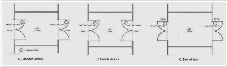 Pengaturan Tekanan Ruang Penyangga Udara (Airlock)