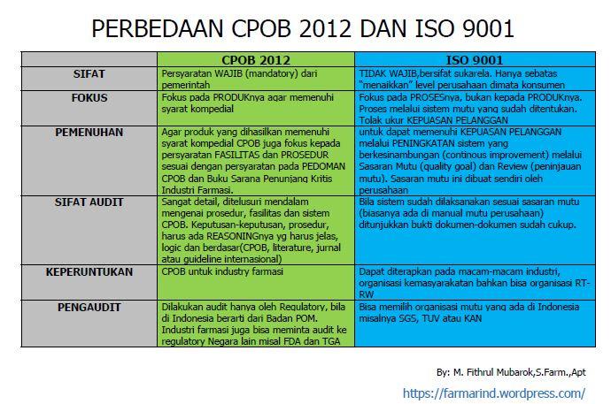 Perbedaan CPOB 2012 vs ISO 9001:2008