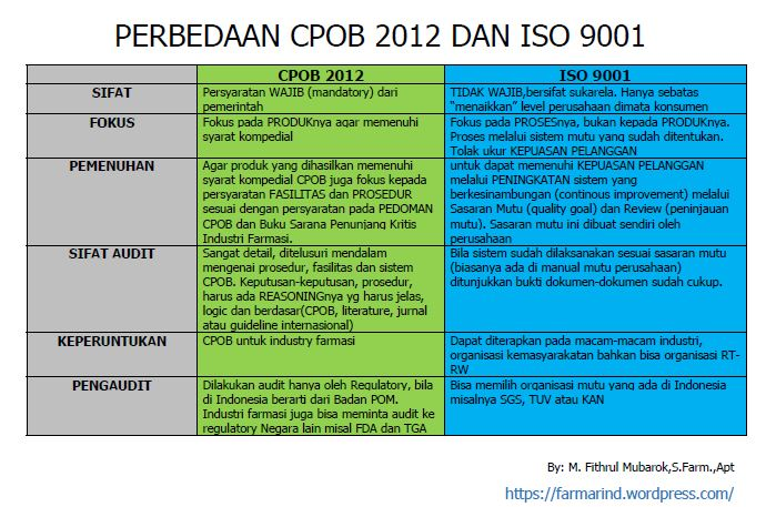 CPOB dan ISO
