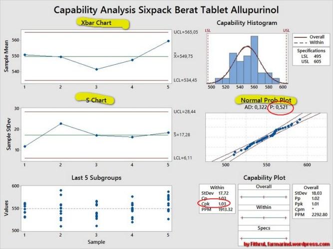 Perhitungan Kapabilitas Proses Berat Tablet (Cara Nomer 3)