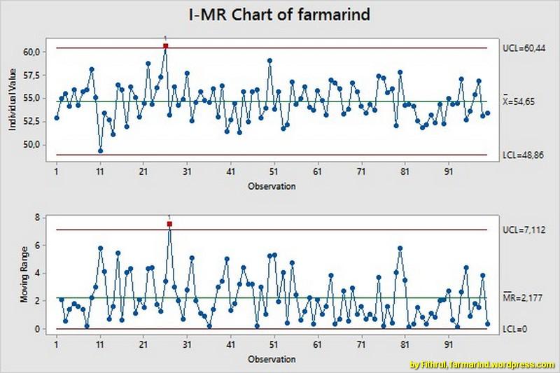 Peta Kendali Control Chart Dalam Minitab Farmasi Industri