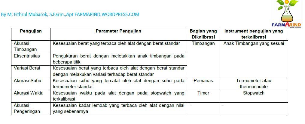 parameter kalibrasi moisture analyzer