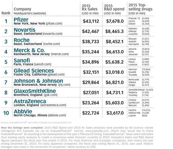 Perusahaan Farmasi Terbesar di Dunia