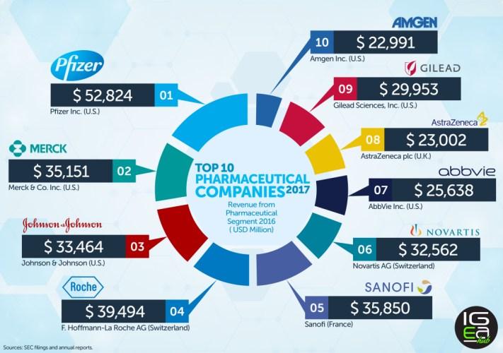 Top 10 Perusahaan Farmasi Dunia
