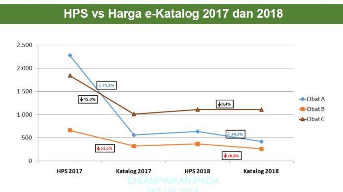 HPS vs harga ekatalog.JPG