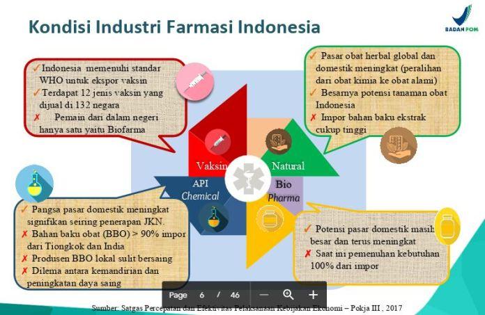 Kondisi Industri Farmasi Indonesia