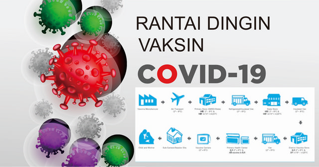 Rantai Dingin COVID19