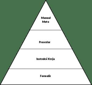 Tingkatan Dokumen ISO 9001