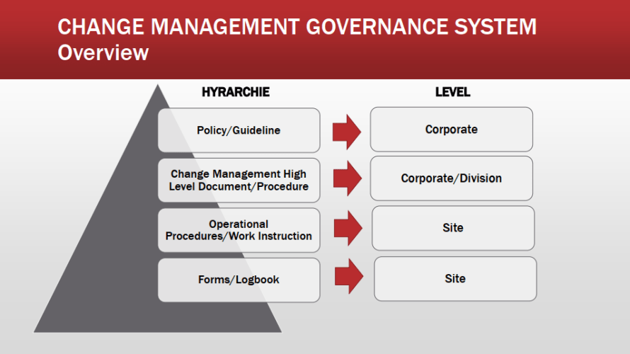 Sistem Kontrol Perubahan (Change Control Management) di Industri Farmasi