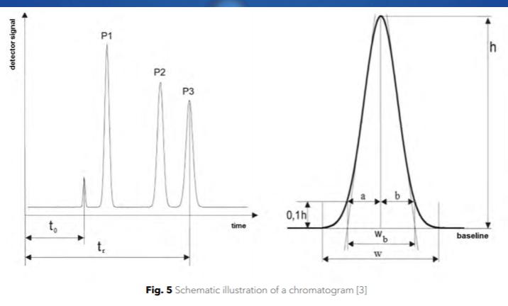 kromatogram HPLC