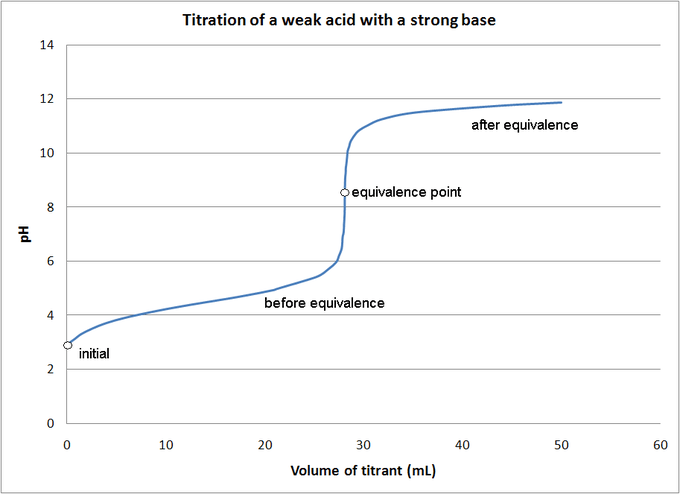 Titrasi asam lemah dengan basa kuat