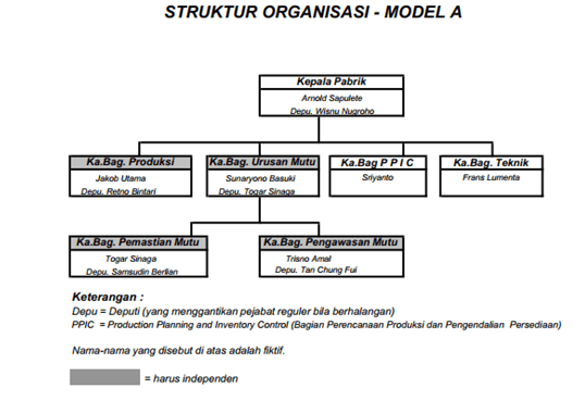 struktur organisasi industri farmasi
