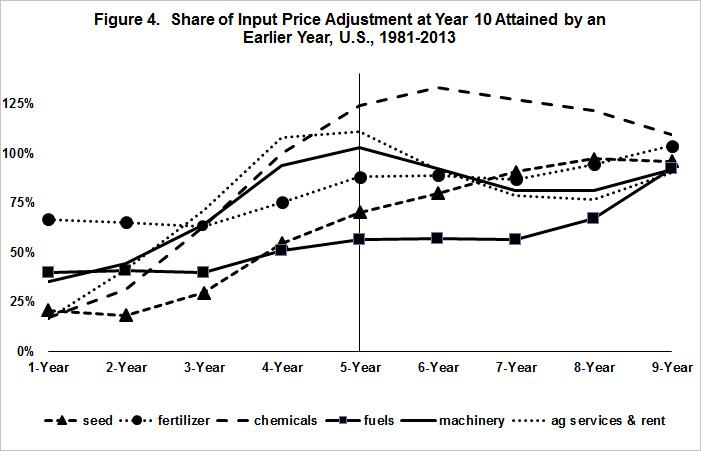 U.S. Farm Input Price Dynamics, 1981-2013 • farmdoc daily