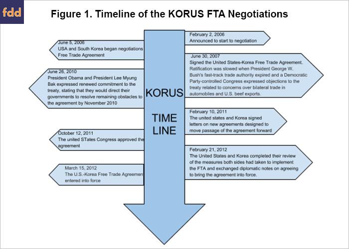 Reviewing the U.S.-Korea Free Trade Agreement • farmdoc daily