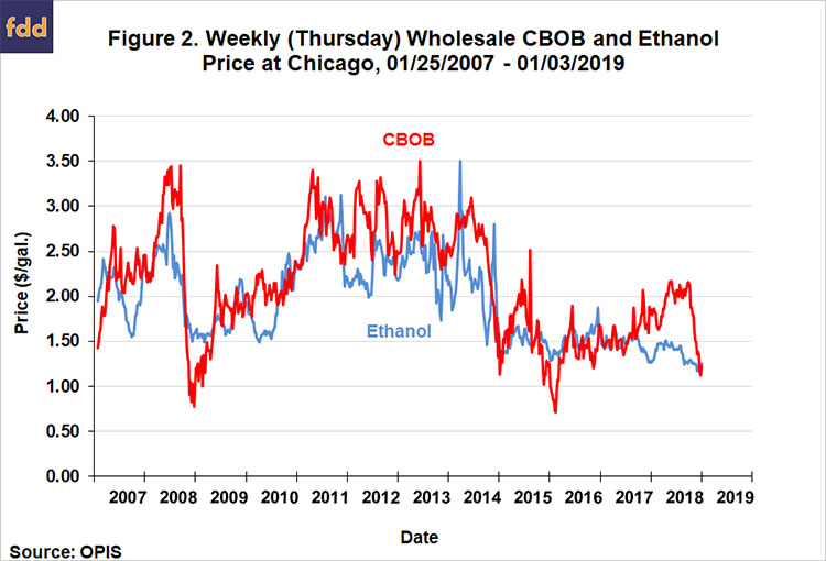Ethanol: Prices for E85 Relative to E10 – What's the
