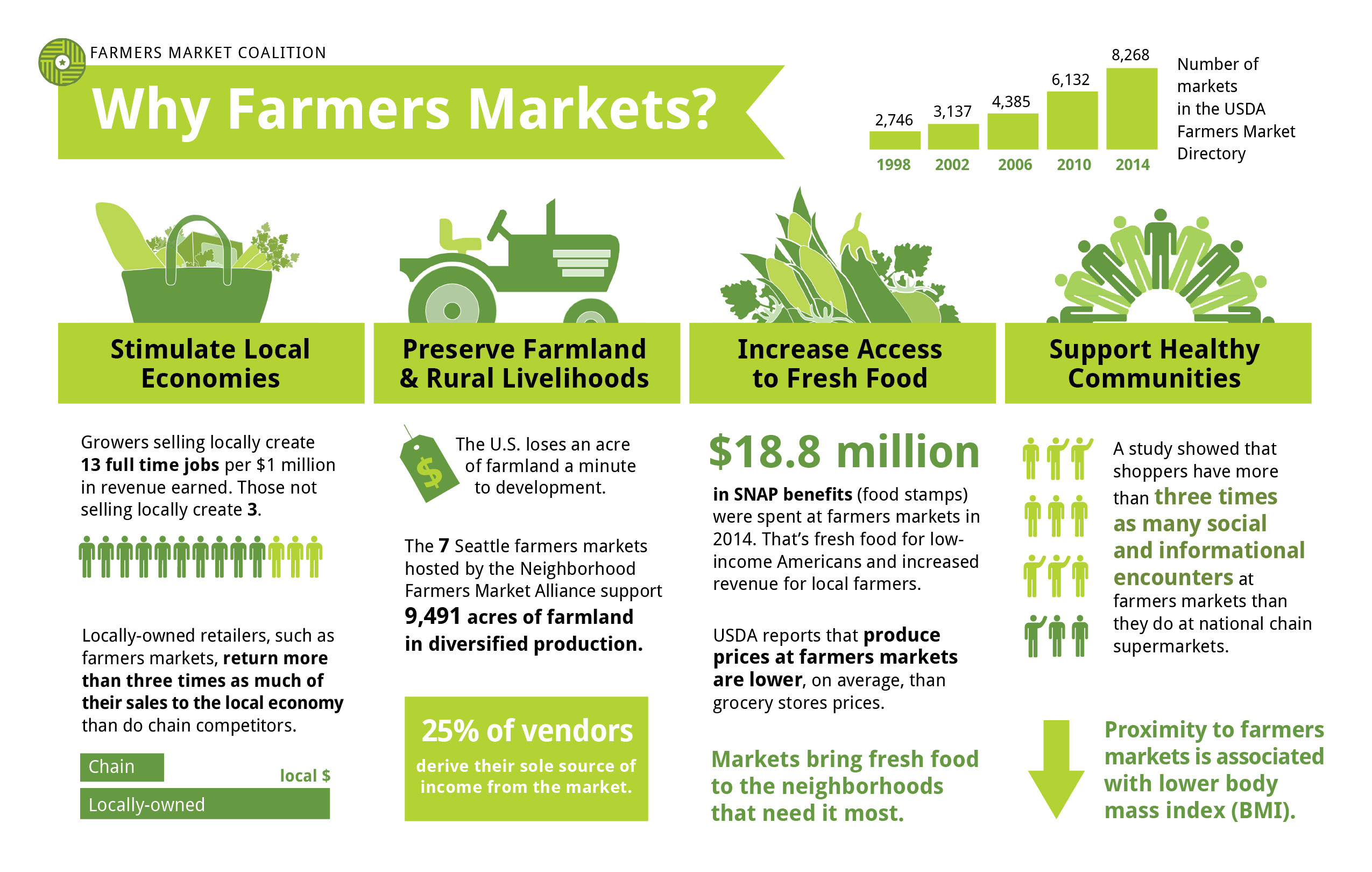 Why Farmers Market? Infographic Farmers Market Coalition