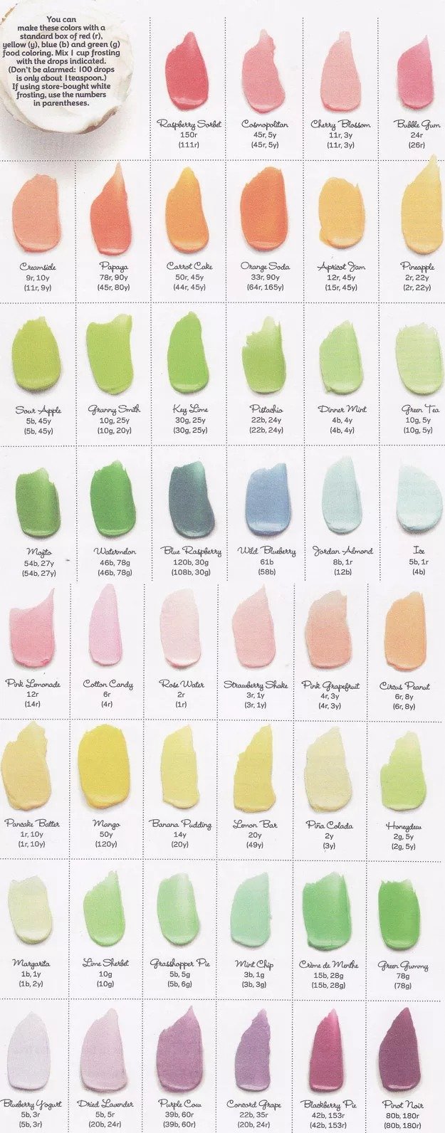 Frost by Numbers: How to Make Frosting Colors
