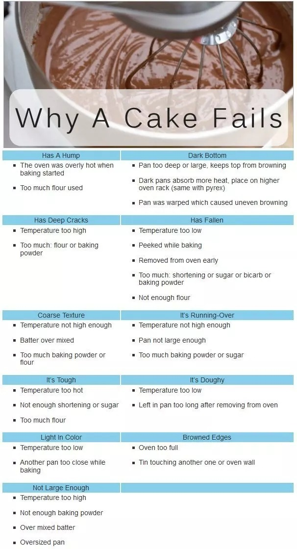 Learn from your cake mistakes with this handy chart