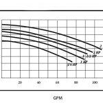 2-hp-3450-RPM-230V-Inground-Swimming-Pool-Pump-E0215-0-1