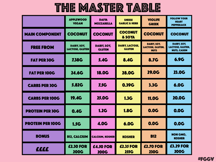 Master table CHEESE