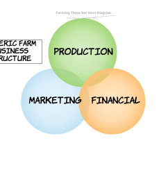 my generic farming venn diagram [ 1760 x 1360 Pixel ]