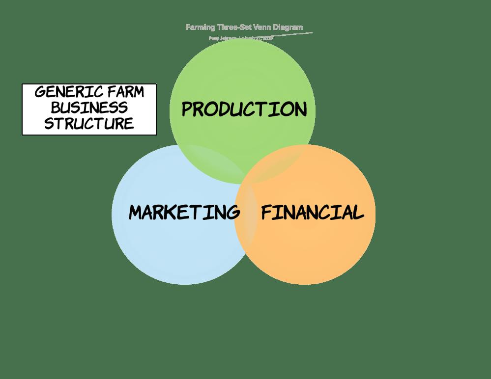 medium resolution of my generic farming venn diagram