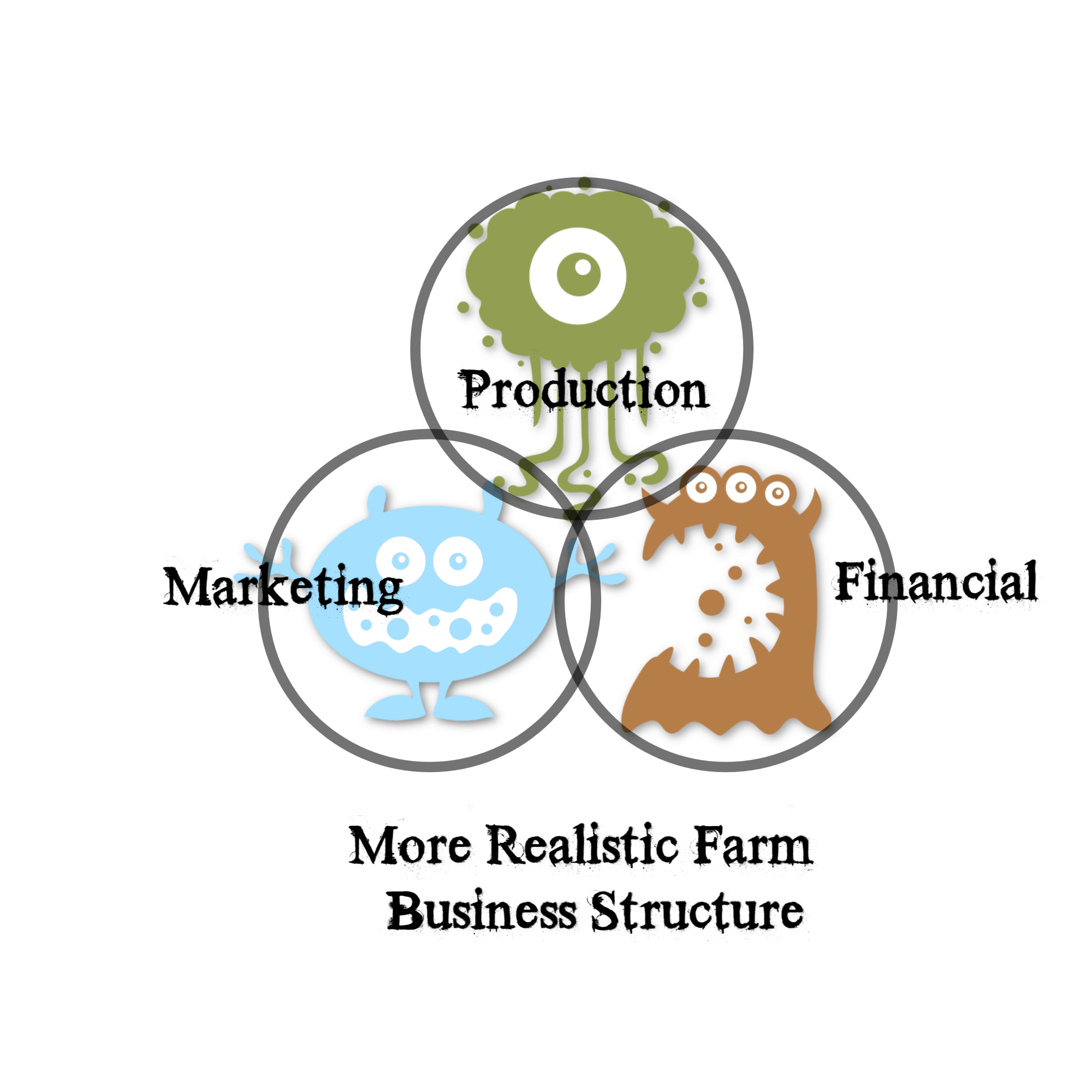 hight resolution of here s a slightly more realistic version of a generic farm business structure
