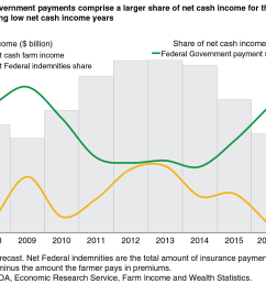 federal government payments comprise a larger share of net cash income for the farm sector during low net cash income years chart gallery usda economic  [ 1269 x 1006 Pixel ]