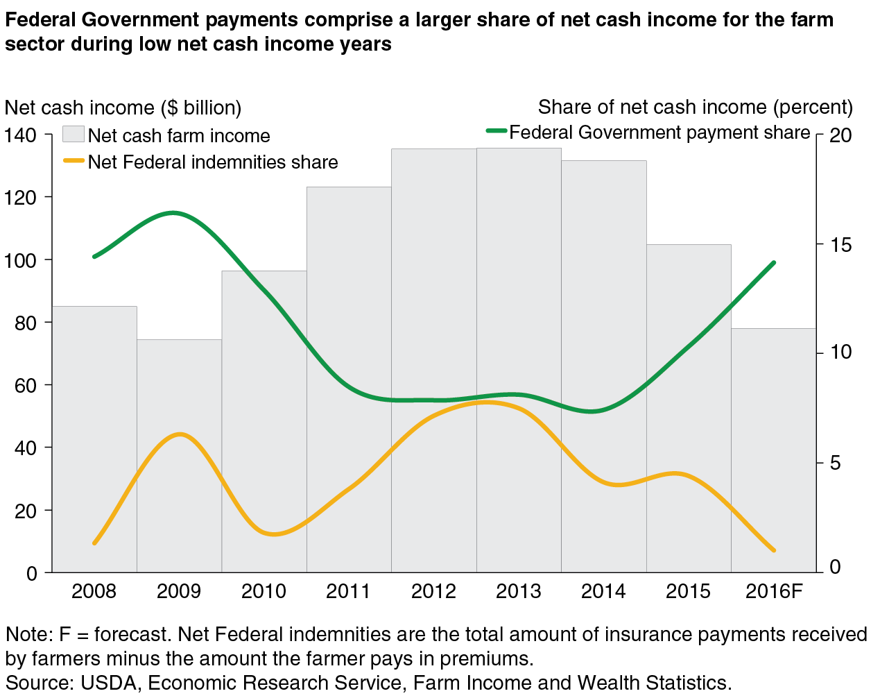 hight resolution of  federal government payments comprise a larger share of net cash income for the farm sector during low net cash income years chart gallery usda economic