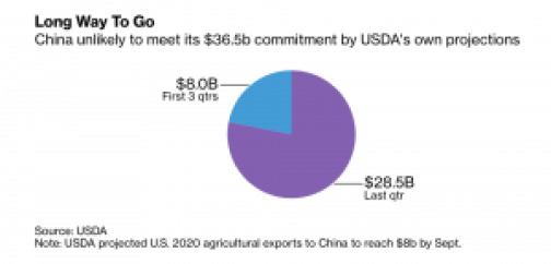 """Trump's Promised Farm Bonanza From China Deal Far From Fulfilled,"" by Mike Dorning. Bloomberg News (June 4, 2020)."