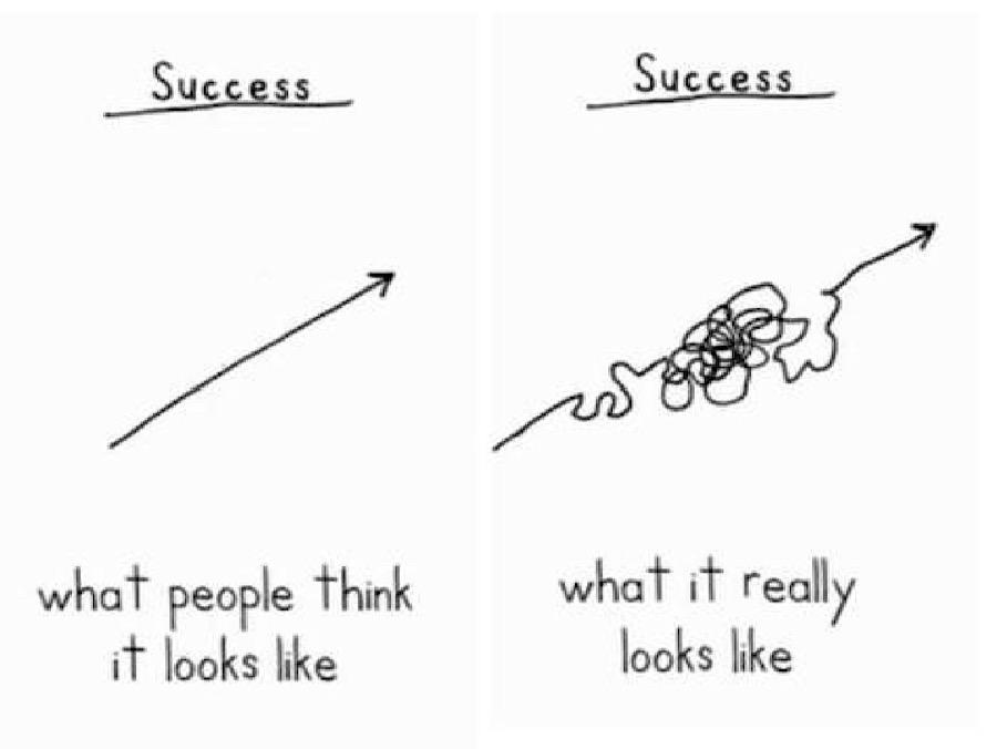 Infographic showing progress is not linear