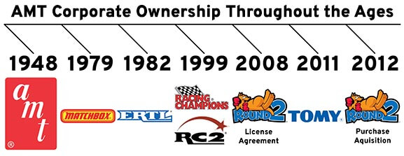 AMT Corporate Ownership Throughout The Ages