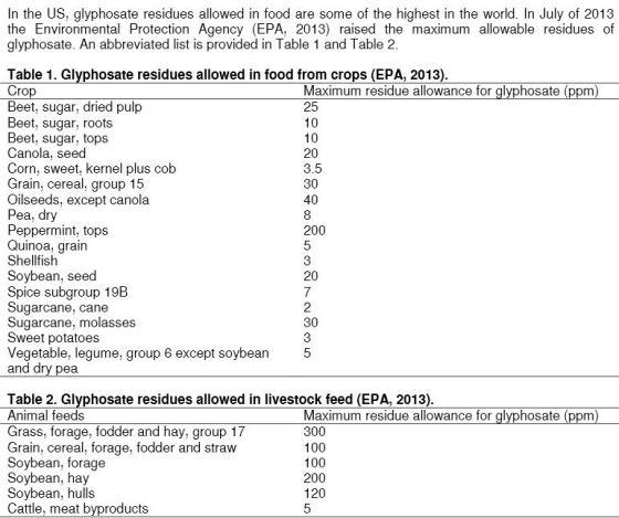 Glyphosate Residues US