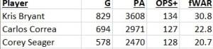 Player G PA OPS+ fWAR Kris Bryant 829 3608 134 30.8 Carlos Correa 694 2971 127 22.8 Corey Seager 578 2470 128 20.7