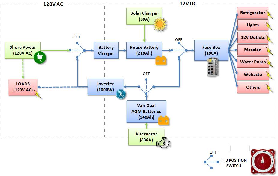 Electrical Diagram, Logical, Ford Transit Camper Van V2