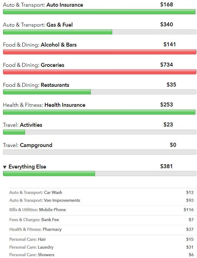 Vanlife-Actual-Cost-November-2017