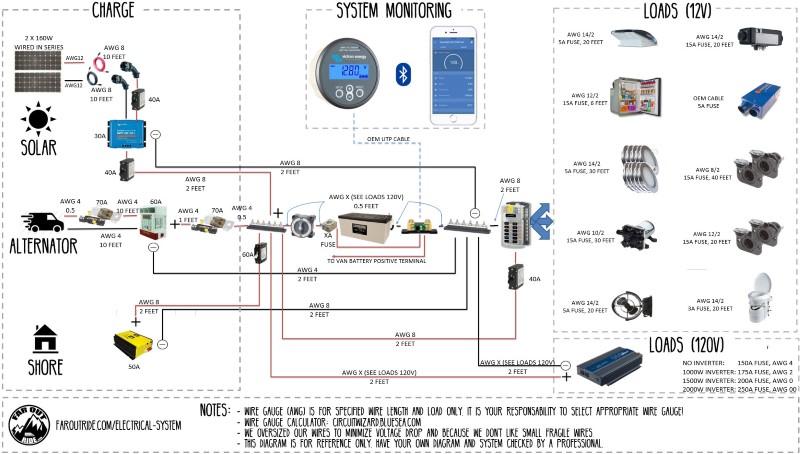 Interactive Wiring Diagram | FarOutRide