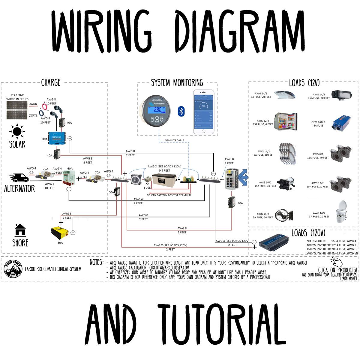 Wiring Diagram & Tutorial | FarOutRide