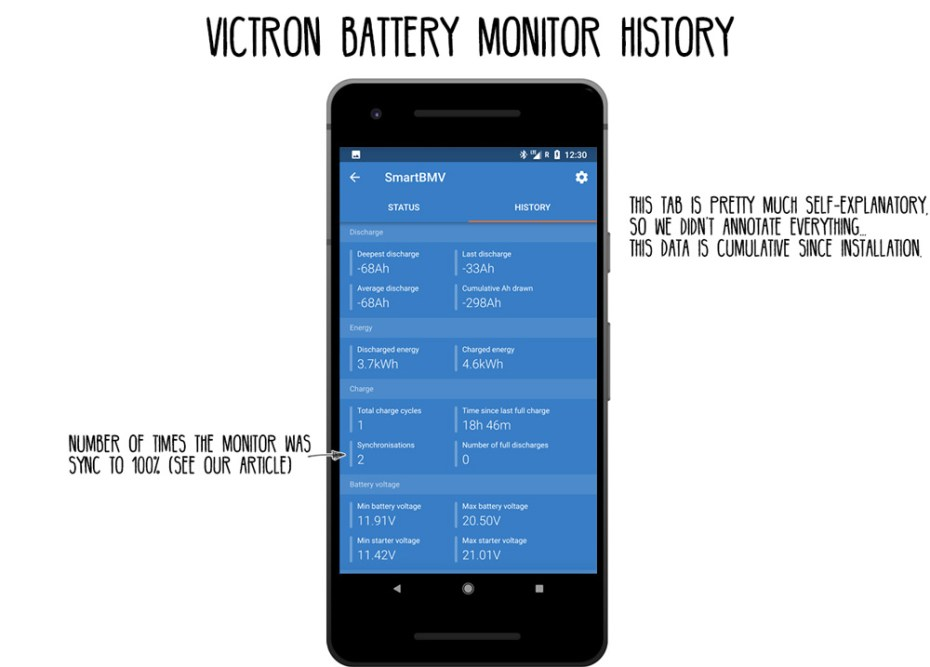 Victron-BMV-712-History-annotate