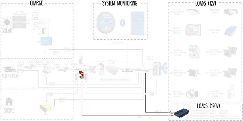 Electrical System: Build Guide for DIY Camper Van