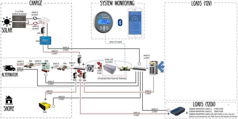 Electrical System  Build Guide For Diy Camper Van